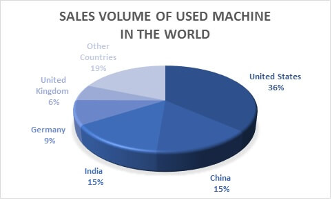 Global Used Machinery Market